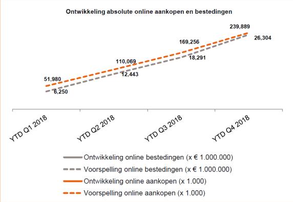 Groei van online aankopen