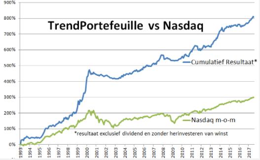 trading-navigator-software-nasdaq