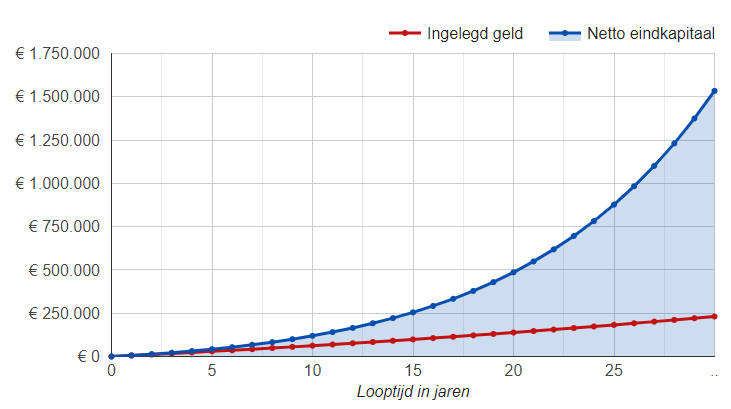 hoeveel-beleggen-om-rijk-te-worden-grafiek