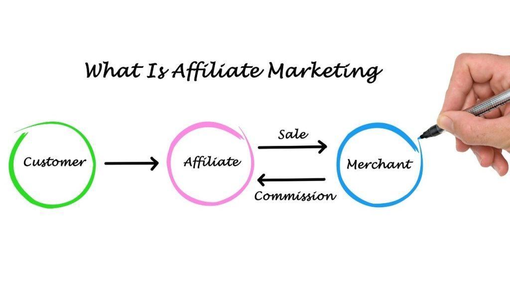 wat-is-affiliate-marketing